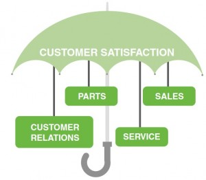 customers satisfaction level in compact car A customer satisfaction survey can help your business to improve customer loyalty this article explores best practice in how to measure at the same time our lives are ever more complicated with higher stress levels delighting customers and achieving high customer satisfaction scores in this.
